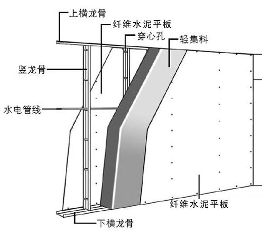 普利策板材灌浆墙系统是以轻钢龙骨或型钢为骨架,以固定在轻钢龙骨上的纤维增强水泥平板、硅酸钙板、防火板、发泡陶瓷板或冲压钢网为面板,中间现浇EPS混凝土、泡沫混凝土或其他轻质材料制成的复合墙体。下面就给大家详细介绍下板材灌浆墙系统的构造和优势:   普利策板材灌浆墙系统的构造:    普利策板材灌浆墙功能分类:   1、防火·防爆板材灌浆墙   2、隔声·降噪板材灌浆墙   3、轻质·体薄板材灌浆墙   4、保温·隔热板材灌浆墙   5、高强&mi